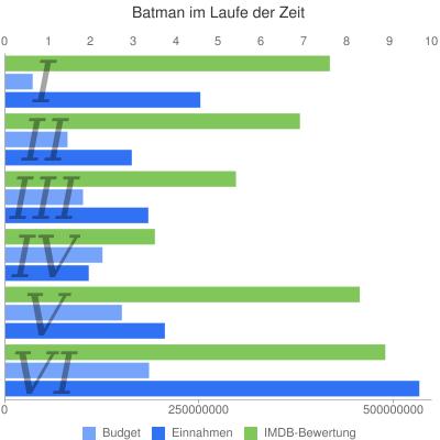 Bewertungen, Ausgaben und Einnahmen der Batman-Filme