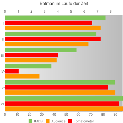 Batman bei IMDB und bei Rotten Tomatoes