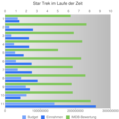 Star Trek in der IMDB